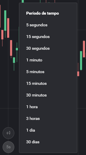O gráfico da Binomo